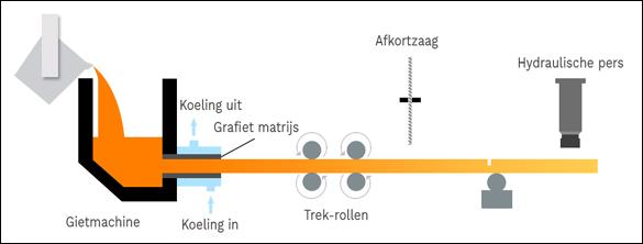 productieproces gietijzer